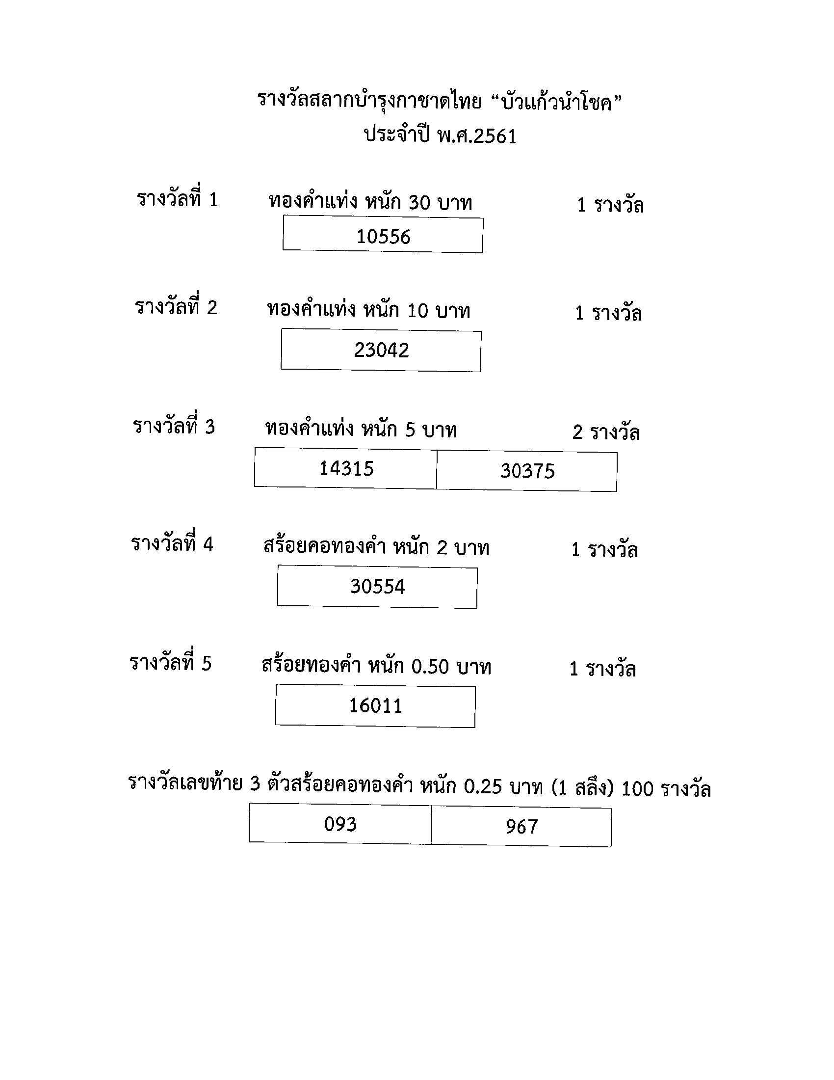 """ผลการออกรางวัลสลากบำรุงกาชาดไทย """"บัวแก้วนำโชค"""" ประจำปี พ.ศ. 2561"""