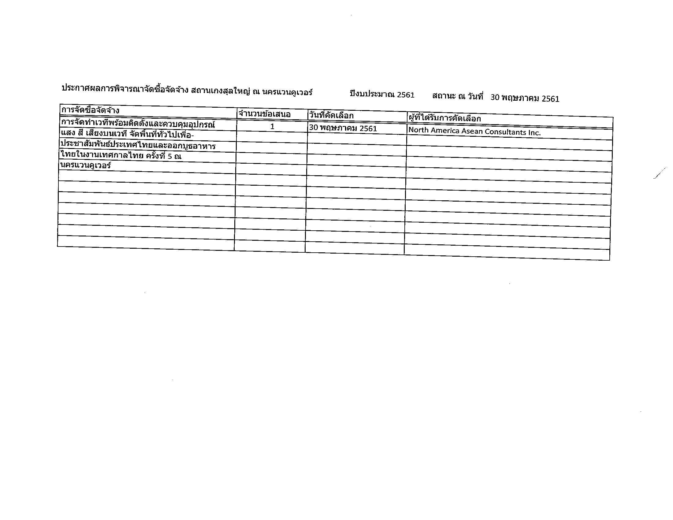 ประกาศผลการพิจารณาจัดซื้อจัดจ้าง สถานกงสุลใหญ่ ณ นครแวนคูเวอร์ ปีงบประมาณ 2561 สถานะ ณ วันที่ 30 พฤษภาคม 2561