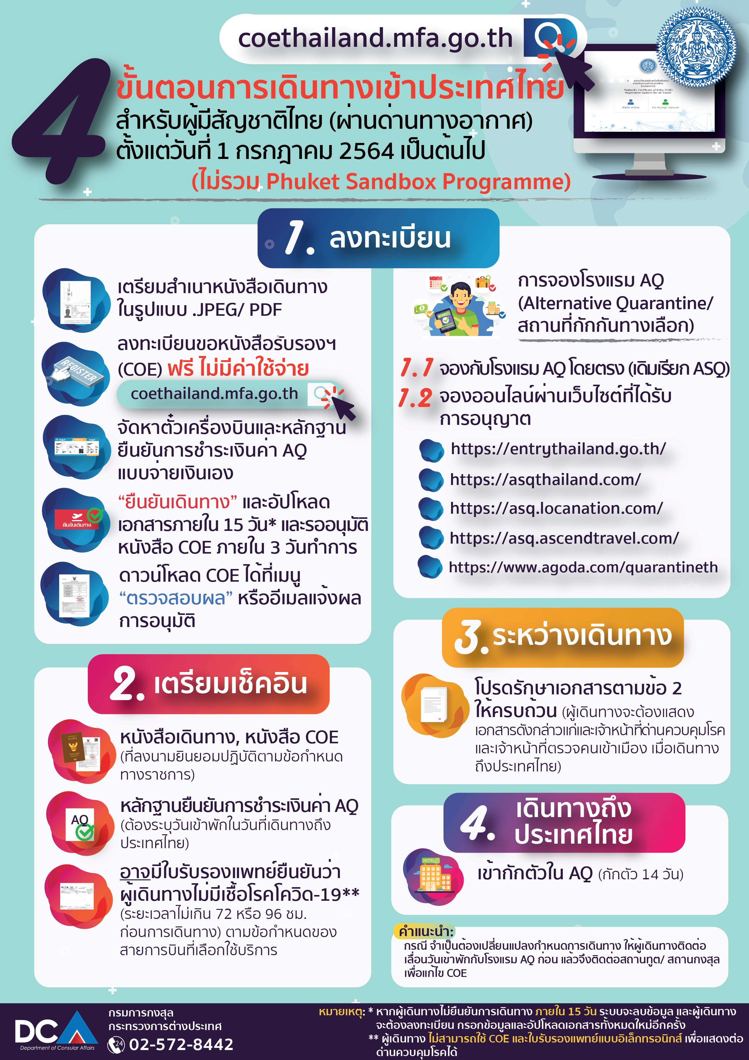 ข้อมูลสำหรับคนไทยที่จะเดินทางกลับประเทศไทย